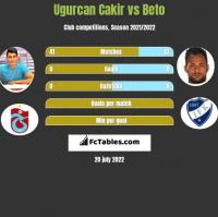 Ugurcan Cakir vs Beto h2h player stats