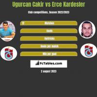 Ugurcan Cakir vs Erce Kardesler h2h player stats