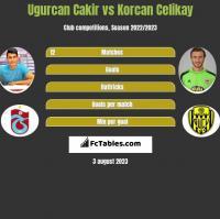 Ugurcan Cakir vs Korcan Celikay h2h player stats