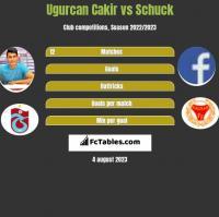 Ugurcan Cakir vs Schuck h2h player stats