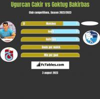 Ugurcan Cakir vs Goktug Bakirbas h2h player stats