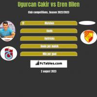 Ugurcan Cakir vs Eren Bilen h2h player stats