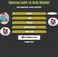 Ugurcan Cakir vs Arda Akbulut h2h player stats