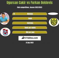 Ugurcan Cakir vs Furkan Beklevic h2h player stats