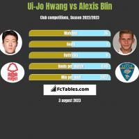 Ui-Jo Hwang vs Alexis Blin h2h player stats