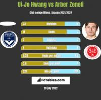 Ui-Jo Hwang vs Arber Zeneli h2h player stats