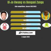 Ui-Jo Hwang vs Bongani Zungu h2h player stats