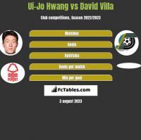 Ui-Jo Hwang vs David Villa h2h player stats