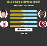 Ui-Jo Hwang vs Dereck Kutesa h2h player stats