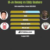 Ui-Jo Hwang vs Eddy Gnahore h2h player stats