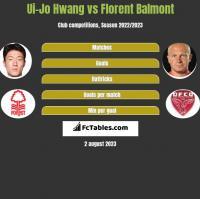 Ui-Jo Hwang vs Florent Balmont h2h player stats