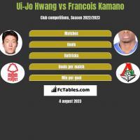 Ui-Jo Hwang vs Francois Kamano h2h player stats