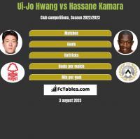 Ui-Jo Hwang vs Hassane Kamara h2h player stats