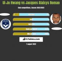 Ui-Jo Hwang vs Jacques Alaixys Romao h2h player stats