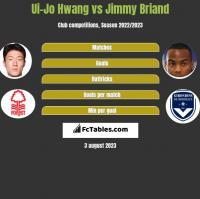 Ui-Jo Hwang vs Jimmy Briand h2h player stats