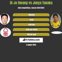 Ui-Jo Hwang vs Junya Tanaka h2h player stats