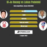 Ui-Jo Hwang vs Lukas Podolski h2h player stats