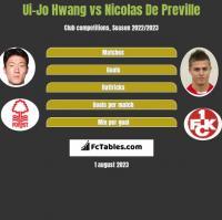Ui-Jo Hwang vs Nicolas De Preville h2h player stats