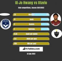 Ui-Jo Hwang vs Otavio h2h player stats