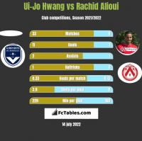 Ui-Jo Hwang vs Rachid Alioui h2h player stats