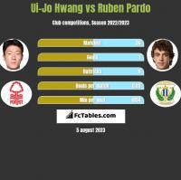 Ui-Jo Hwang vs Ruben Pardo h2h player stats