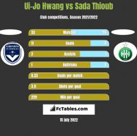Ui-Jo Hwang vs Sada Thioub h2h player stats