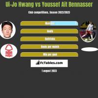 Ui-Jo Hwang vs Youssef Ait Bennasser h2h player stats