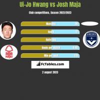 Ui-Jo Hwang vs Josh Maja h2h player stats