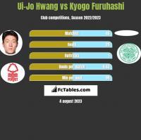 Ui-Jo Hwang vs Kyogo Furuhashi h2h player stats
