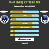 Ui-Jo Hwang vs Yacine Adli h2h player stats