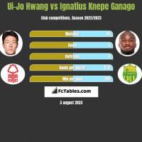 Ui-Jo Hwang vs Ignatius Knepe Ganago h2h player stats