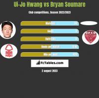 Ui-Jo Hwang vs Bryan Soumare h2h player stats