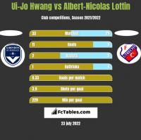 Ui-Jo Hwang vs Albert-Nicolas Lottin h2h player stats