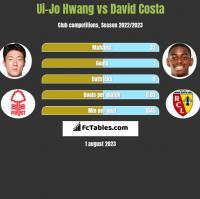 Ui-Jo Hwang vs David Costa h2h player stats