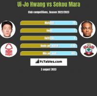Ui-Jo Hwang vs Sekou Mara h2h player stats