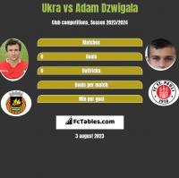 Ukra vs Adam Dzwigala h2h player stats