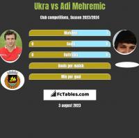 Ukra vs Adi Mehremic h2h player stats
