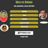 Ukra vs Afonso h2h player stats