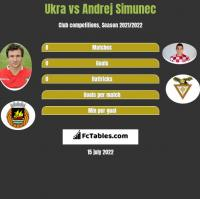 Ukra vs Andrej Simunec h2h player stats