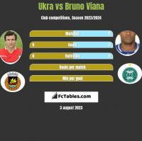 Ukra vs Bruno Viana h2h player stats