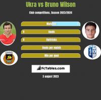 Ukra vs Bruno Wilson h2h player stats