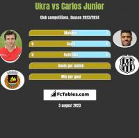 Ukra vs Carlos Junior h2h player stats
