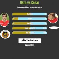 Ukra vs Cesar h2h player stats