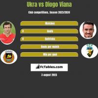 Ukra vs Diogo Viana h2h player stats