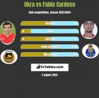 Ukra vs Fabio Cardoso h2h player stats