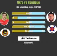 Ukra vs Henrique h2h player stats