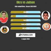 Ukra vs Jadson h2h player stats