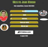 Ukra vs Joao Afonso h2h player stats