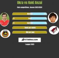 Ukra vs Koki Anzai h2h player stats