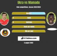 Ukra vs Mamadu h2h player stats